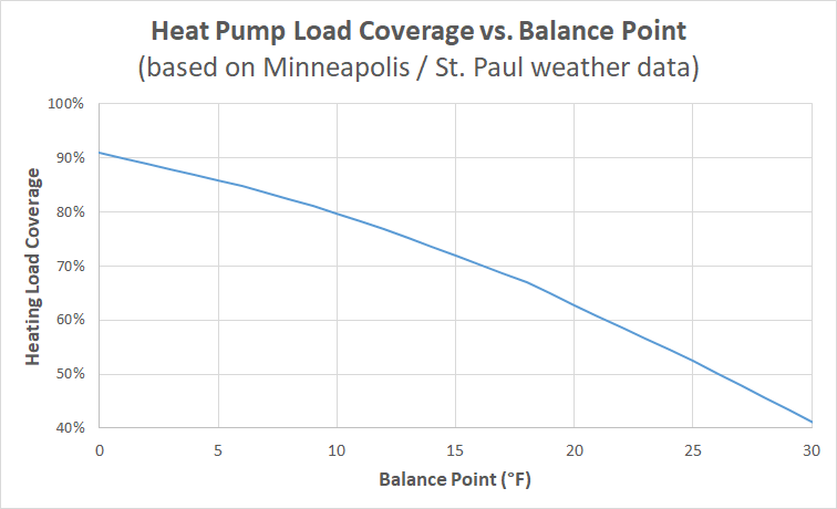 Heat Pump balance point vs. load coverage